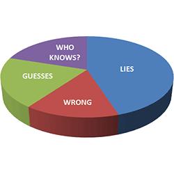210-web-statistics-lies