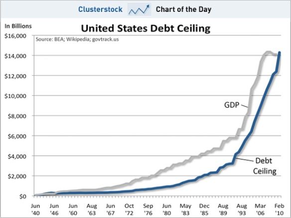 chart-of-the-day-us-debt-ceiling-jan-2011